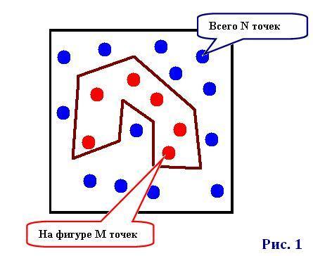 Моделирование по методу Монте-Карло - Palisade